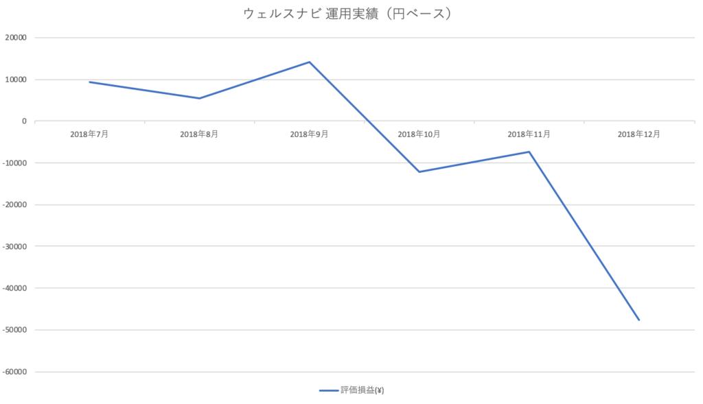ウェルスナビ 運用実績グラフ