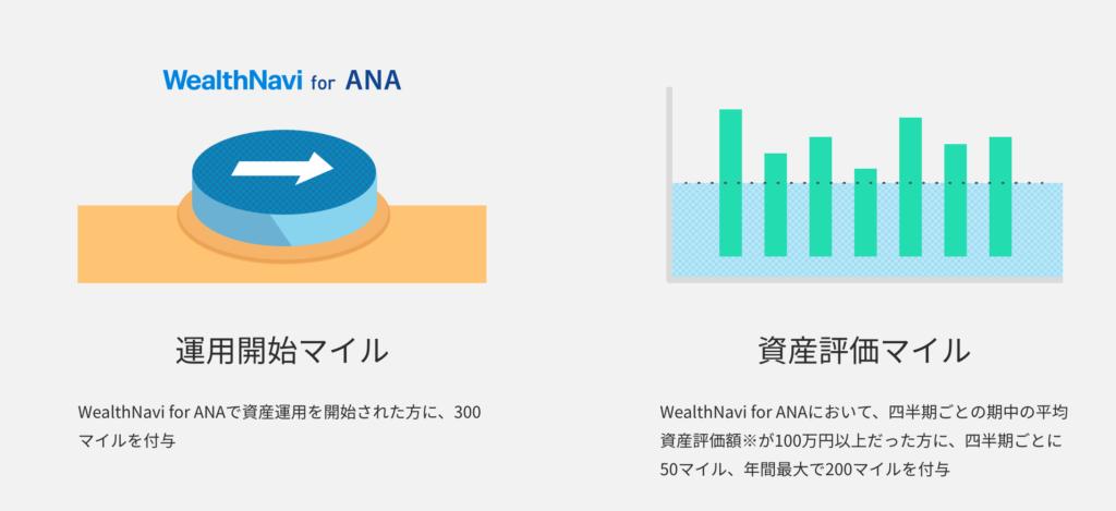 WealthNavi For ANA マイル