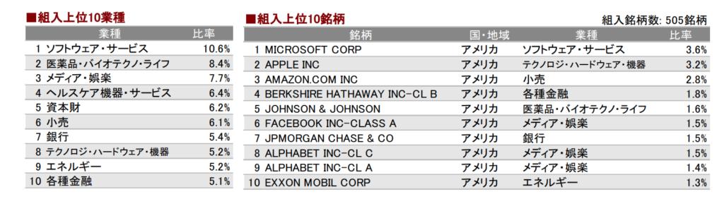三菱UFJ国際-eMAXIS Slim米国株式(S&P500)組み入れ銘柄